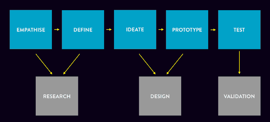 Diagram explaining the integration of the user experienced design process and the Design Thinking process.