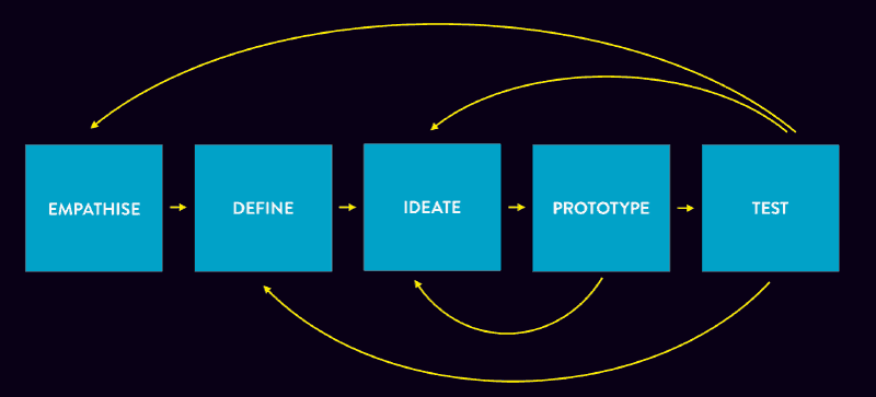 The 5 phases of the Design Thinking process: Empathise,Define, Ideate, Prototype and Test