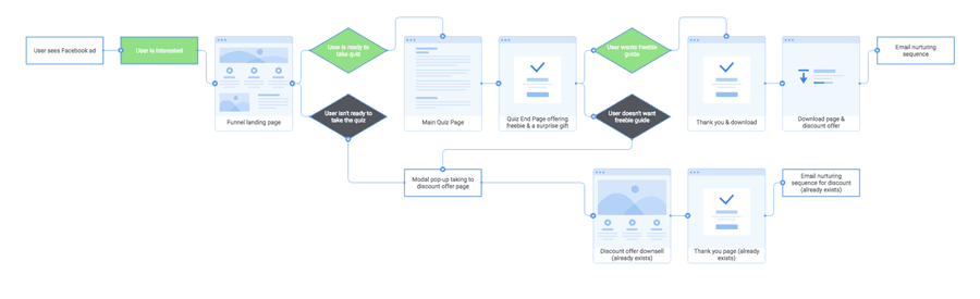 User experience design: a flow char describing the user journey in a funnel